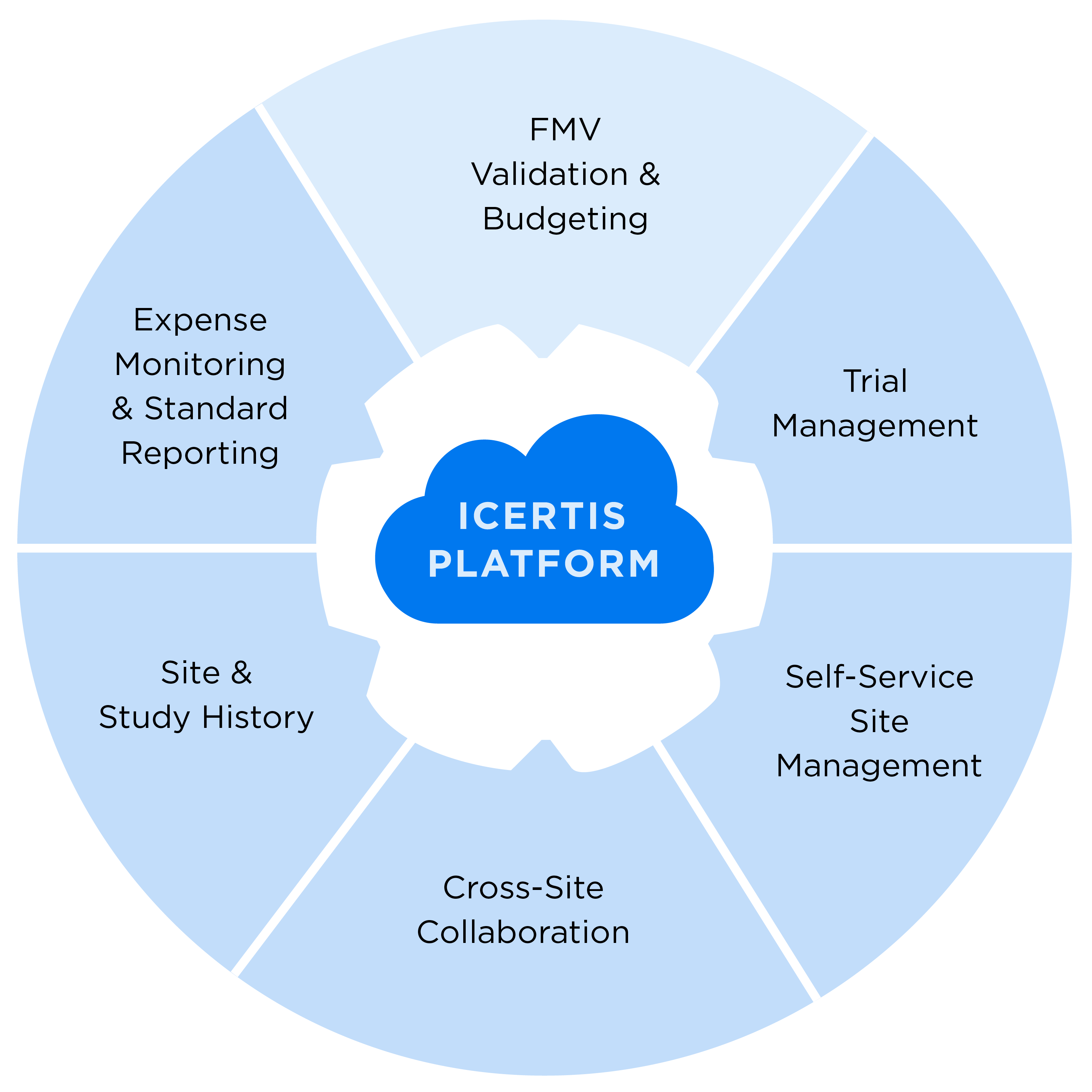 Icertis Platform graphic with 6 sections: FMV validation & budgeting, Trial Management, Self-Service Site Management, Cross-site Collaboration, Site & Study History, and Expense Monitoring & Standard Reporting